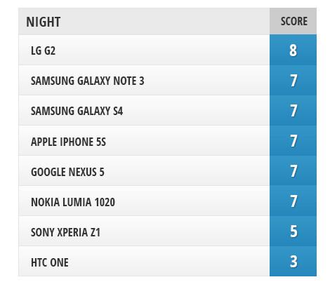 Camera Comparison: Google Nexus 5 vs iPhone 5s, Sony Xperia Z1, Samsung Galaxy Note 3, Galaxy S4, LG G2, Nokia Lumia 1020, HTC One