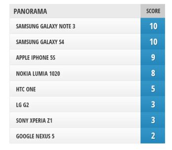 Camera Comparison: Google Nexus 5 vs iPhone 5s, Sony Xperia Z1, Samsung Galaxy Note 3, Galaxy S4, LG G2, Nokia Lumia 1020, HTC One