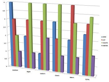 Ratings - Verizon Cameraphone Comparison Q2 2007
