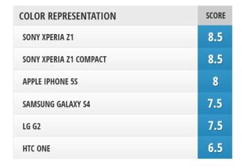 Camera comparison: Sony Xperia Z1 Compact vs Xperia Z1, LG G2, iPhone 5s, Samsung Galaxy S4, HTC One