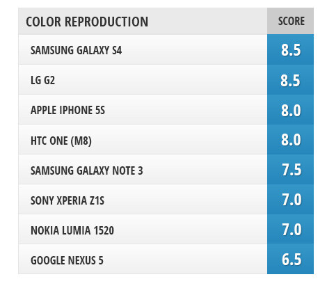 Camera comparison: HTC One (M8) vs Samsung Galaxy S4, Galaxy Note 3, iPhone 5s, LG G2, Nexus 5, Nokia Lumia 1520, Sony Xperia Z1S