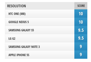 Screen comparison: Galaxy S5 vs iPhone 5s vs One (M8) vs Note 3 vs Nexus 5 vs G2