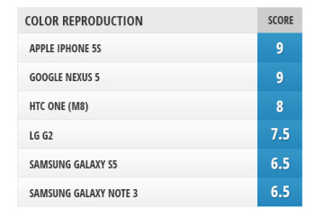 Screen comparison: Galaxy S5 vs iPhone 5s vs One (M8) vs Note 3 vs Nexus 5 vs G2