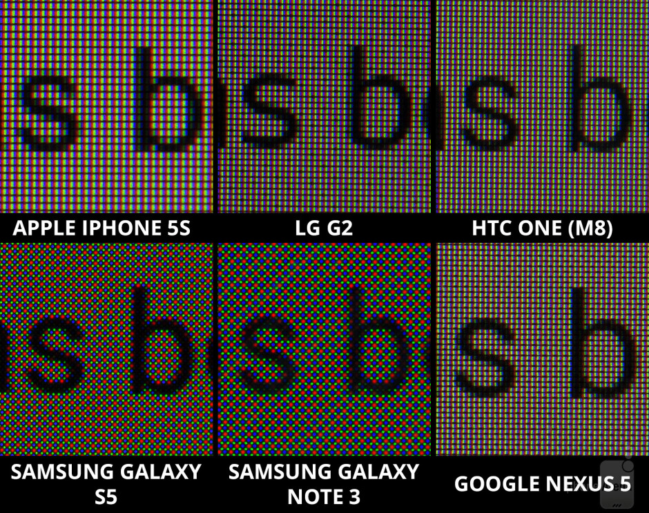 The Galaxy S5 and Note 3 feature diamond PenTile pixel arrangements, but this doesn't really detract from their clarity - Screen comparison: Galaxy S5 vs iPhone 5s vs One (M8) vs Note 3 vs Nexus 5 vs G2