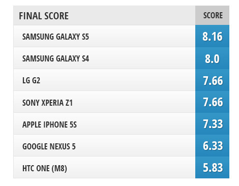 Camera comparison: Samsung Galaxy S5 vs HTC One (M8), Galaxy S4, iPhone 5s, LG G2, Nexus 5, Sony Xperia Z1