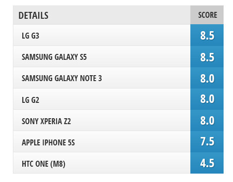 Camera comparison: LG G3 vs Samsung Galaxy S5, Galaxy Note 3, iPhone 5s, LG G2, Sony Xperia Z2, HTC One (M8)