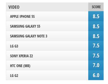 Camera comparison: LG G3 vs Samsung Galaxy S5, Galaxy Note 3, iPhone 5s, LG G2, Sony Xperia Z2, HTC One (M8)