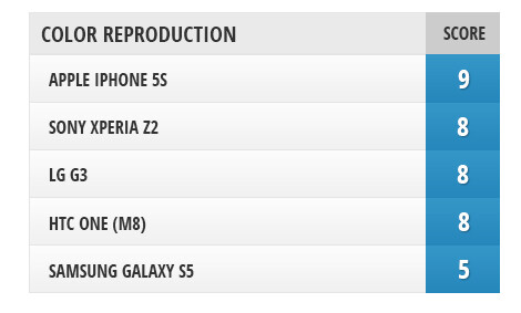 Screen comparison: G3 vs Xperia Z2 vs Galaxy S5 vs One (M8) vs iPhone 5s