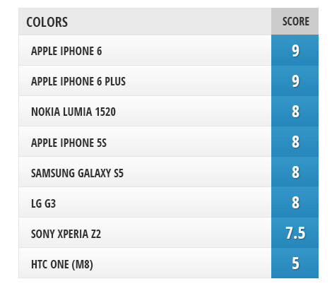 Camera comparison: iPhone 6 and iPhone 6 Plus vs iPhone 5s, Galaxy S5, LG G3, Lumia 1520, Xperia Z2, HTC One (M8)