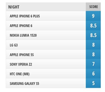 Camera comparison: iPhone 6 and iPhone 6 Plus vs iPhone 5s, Galaxy S5, LG G3, Lumia 1520, Xperia Z2, HTC One (M8)