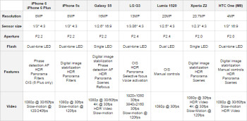iphone 6 camera specs comparison iphone 6 and iphone 6 plus vs iphone 5s 14950