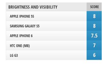 Screen comparison: iPhone 6 vs Galaxy S5 vs G3 vs One (M8) vs iPhone 5s