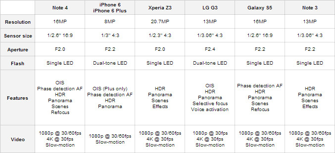 Camera comparison: Samsung Galaxy Note 4 vs iPhone 6, iPhone 6 Plus, Sony Xperia Z3, LG G3, Galaxy S5, Galaxy Note 3