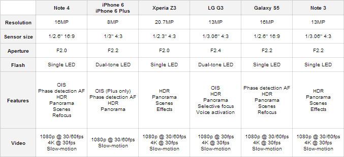 s5 vs iphone 6s Plus vs xperia z3