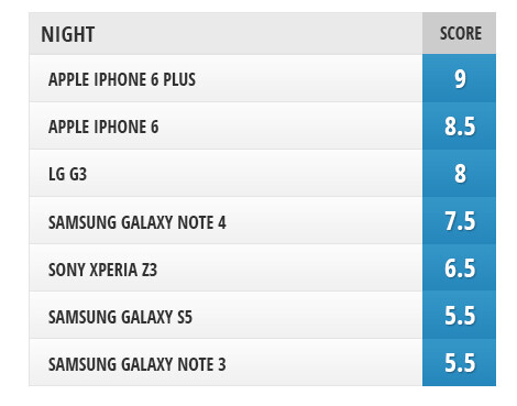 Camera comparison: Samsung Galaxy Note 4 vs iPhone 6, iPhone 6 Plus, Sony Xperia Z3, LG G3, Galaxy S5, Galaxy Note 3