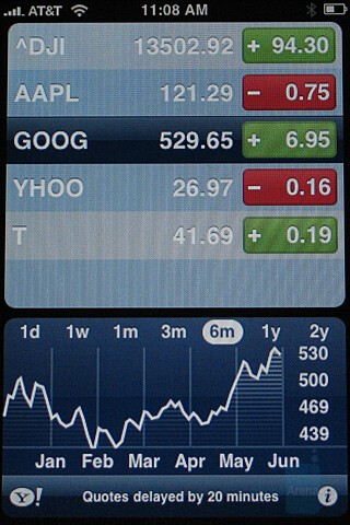 Stocks - Apple iPhone Review