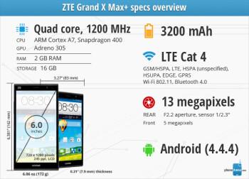 ZTE Grand X Max+ Review