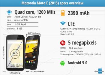 Motorola Moto E (2015) Review