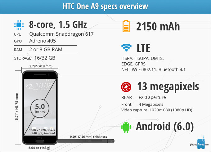 HTC One A9 Review - PhoneArena