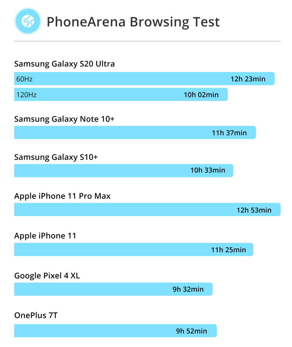 Samsung Galaxy S20 Ultra vs Galaxy Note 10+ (5G)