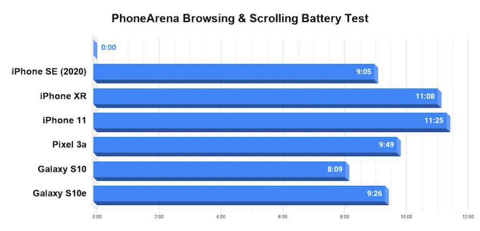 Apple iPhone SE 2020 battery life - Apple iPhone SE (2020) vs iPhone 8 vs iPhone 7