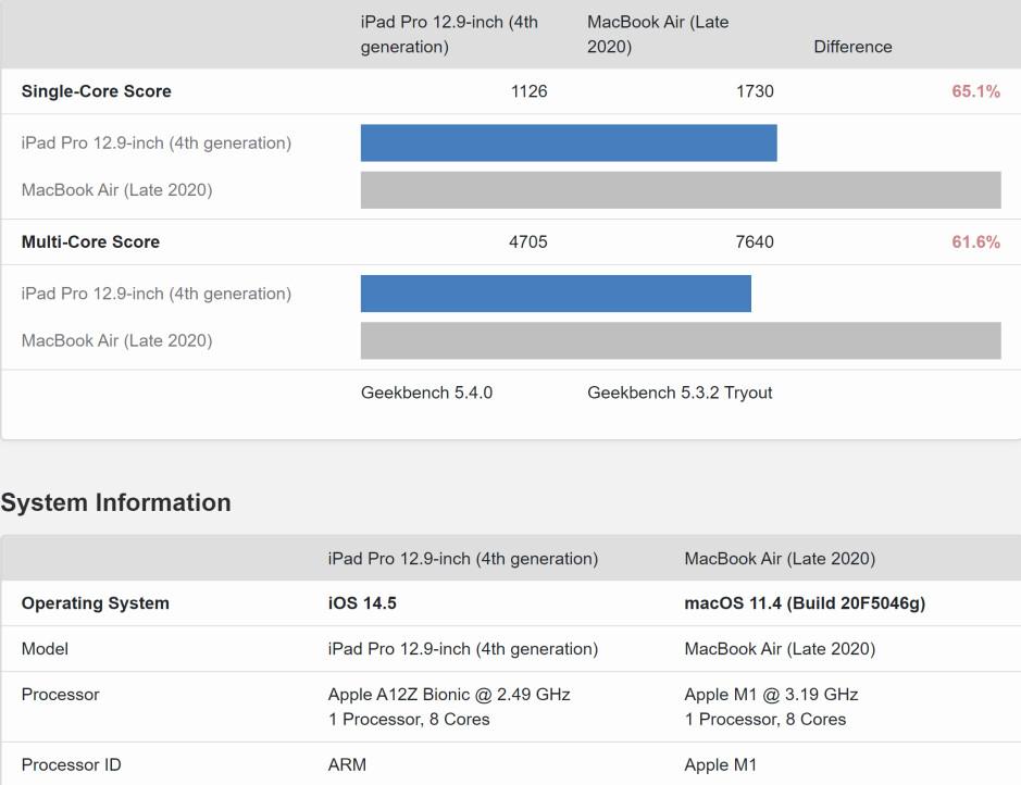 iPad Pro 2021's M1 chip performance benchmarks - Apple iPad Pro 12.9 (2021) vs iPad Pro 11 (2021)