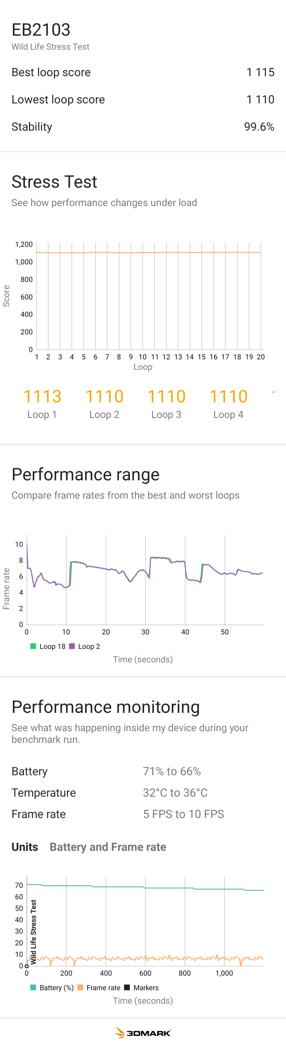 OnePlus Nord CE 5G sustained gaming performance in 3D Mark benchmark - OnePlus Nord CE 5G Review