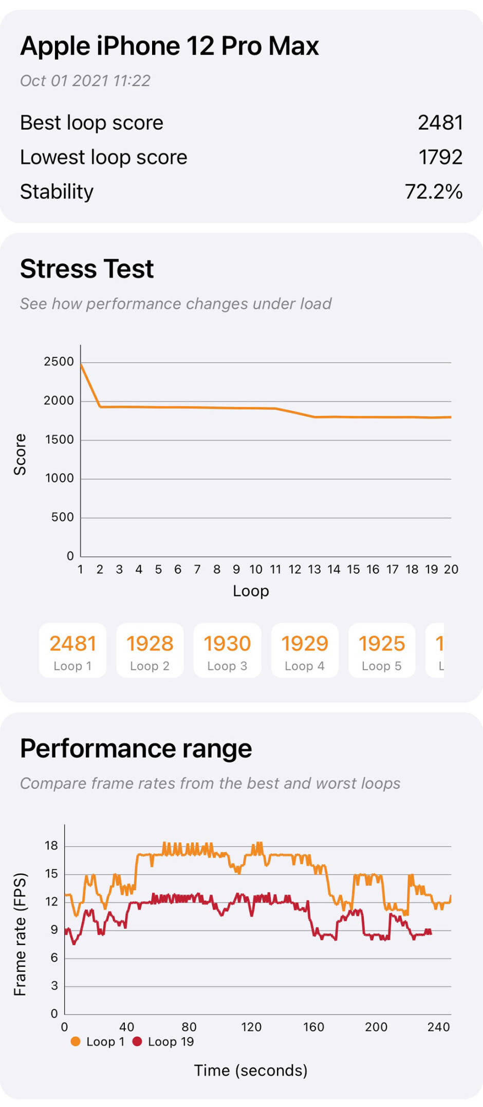 12 Pro Max - iPhone 13 Pro Max Review: undisputed battery champion