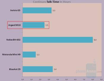 TalkTime - Argard M10 Review