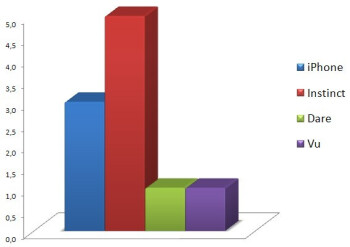 Messaging - Touchscreen phone comparison Q3 - U.S. carriers
