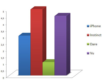 Video - Touchscreen phone comparison Q3 - U.S. carriers