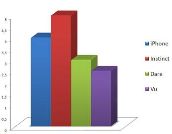 Performance - Touchscreen phone comparison Q3 - U.S. carriers
