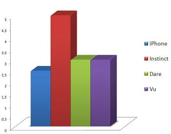 Miscellaneous - Touchscreen phone comparison Q3 - U.S. carriers