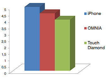 Touchscreen - Touchscreen phone comparison Q3 - GSM phones