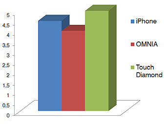 Design - Touchscreen phone comparison Q3 - GSM phones