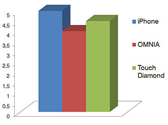 User Interface - Touchscreen phone comparison Q3 - GSM phones