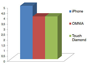 Internet - Touchscreen phone comparison Q3 - GSM phones
