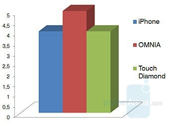 Messages - Touchscreen phone comparison Q3 - GSM phones