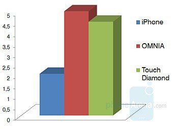 GPS - Touchscreen phone comparison Q3 - GSM phones