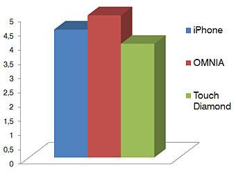 Performance - Touchscreen phone comparison Q3 - GSM phones