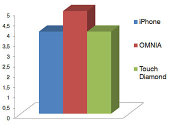 MISC - Touchscreen phone comparison Q3 - GSM phones