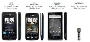 Motorola DROID, HTC Imagio and DROID ERIS: side by side