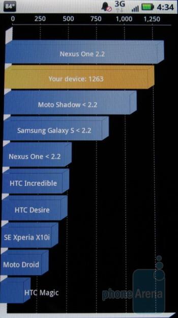Motorola DROID X Review
