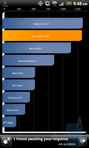 HTC EVO 4G - Quadrant benchmark results - Samsung Epic 4G vs HTC EVO 4G