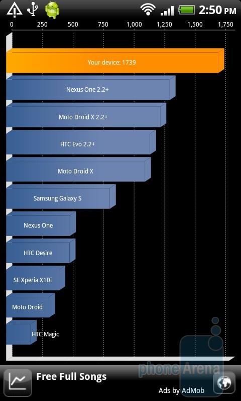 The HTC Desire HD scored 1700+ on the Quadrant test - HTC Desire HD vs Samsung Galaxy S