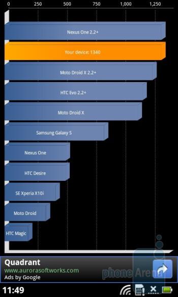The Quadrant benchmark - Acer Liquid Metal Review