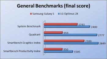LG Optimus 2X Review
