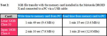 Lexar 32GB Class 10 microSDHC Memory Card Review