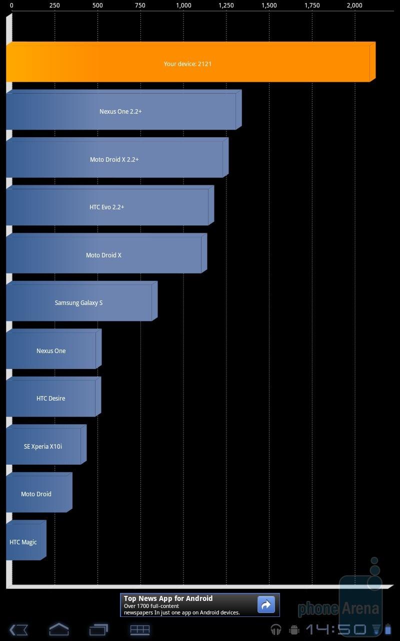Quadrant - Samsung GALAXY Tab 10.1 Preview