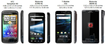 HTC Sensation 4G Review